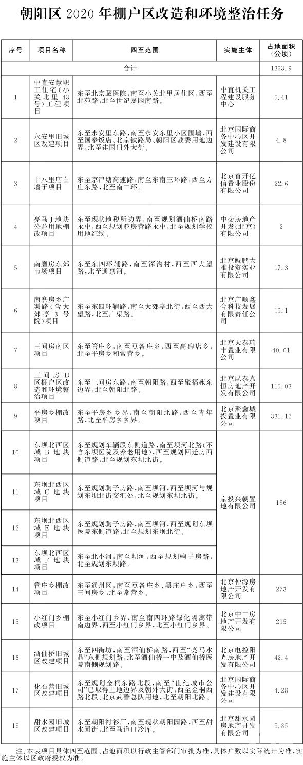 朝阳区2020年棚户区改造和环境整治任务.jpg