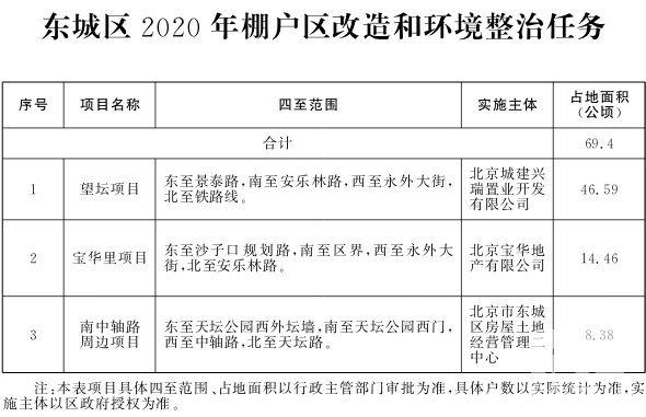 东城区2020年棚户区改造和环境整治任务.jpg