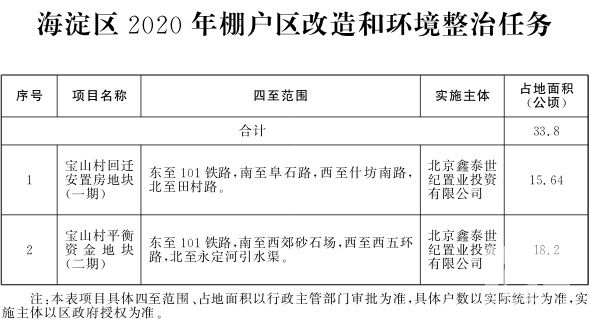 海淀区2020年棚户区改造和环境整治任务.jpg