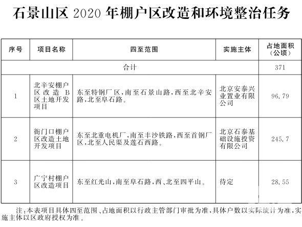 石景山区2020年棚户区改造和环境整治任务.jpg